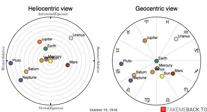 Planetary positions on October 15th, 1916 - Heliocentric and Geocentric views