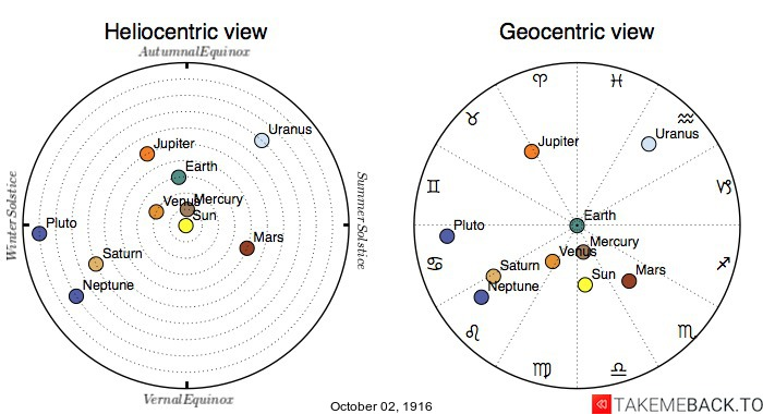 Planetary positions on October 2nd, 1916 - Heliocentric and Geocentric views