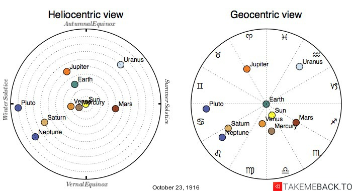 Planetary positions on October 23rd, 1916 - Heliocentric and Geocentric views