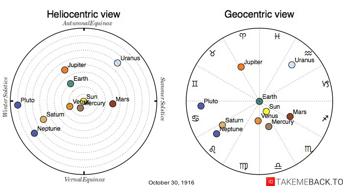 Planetary positions on October 30th, 1916 - Heliocentric and Geocentric views