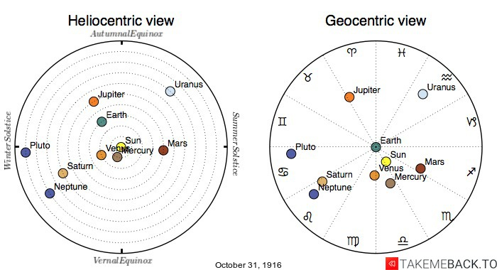 Planetary positions on October 31st, 1916 - Heliocentric and Geocentric views