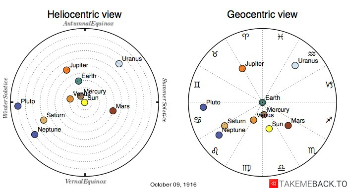 Planetary positions on October 9th, 1916 - Heliocentric and Geocentric views