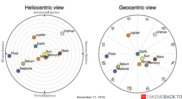 Planetary positions on November 11th, 1916 - Heliocentric and Geocentric views