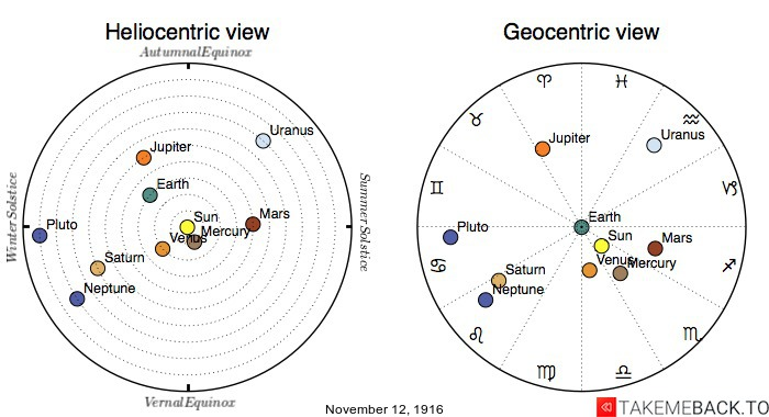 Planetary positions on November 12th, 1916 - Heliocentric and Geocentric views