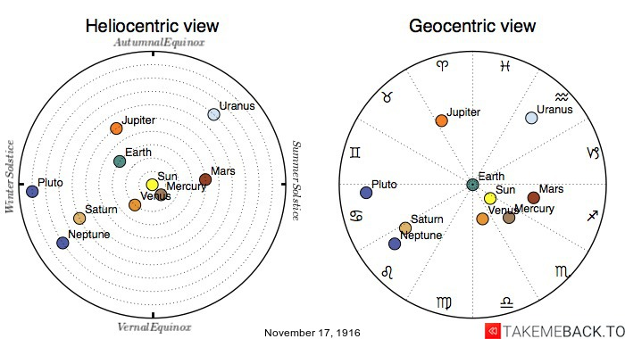 Planetary positions on November 17th, 1916 - Heliocentric and Geocentric views