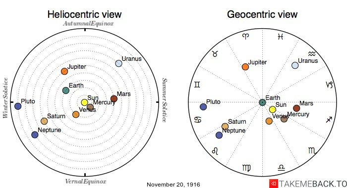 Planetary positions on November 20th, 1916 - Heliocentric and Geocentric views