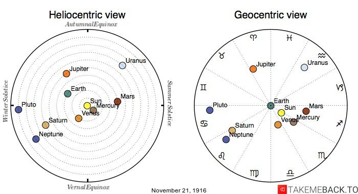 Planetary positions on November 21st, 1916 - Heliocentric and Geocentric views