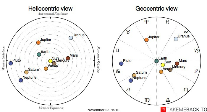 Planetary positions on November 23rd, 1916 - Heliocentric and Geocentric views
