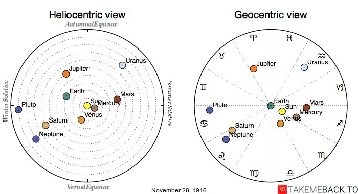 Planetary positions on November 28th, 1916 - Heliocentric and Geocentric views