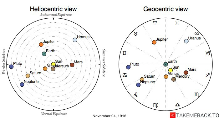 Planetary positions on November 4th, 1916 - Heliocentric and Geocentric views