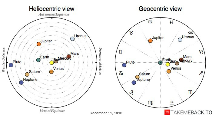 Planetary positions on December 11th, 1916 - Heliocentric and Geocentric views