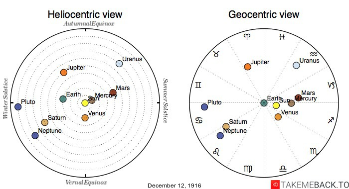 Planetary positions on December 12th, 1916 - Heliocentric and Geocentric views