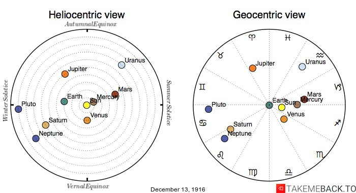 Planetary positions on December 13th, 1916 - Heliocentric and Geocentric views