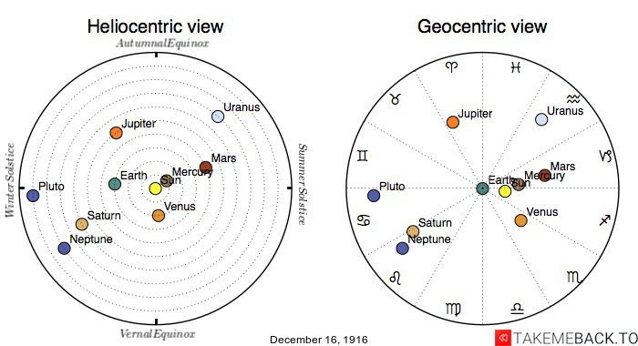 Planetary positions on December 16th, 1916 - Heliocentric and Geocentric views