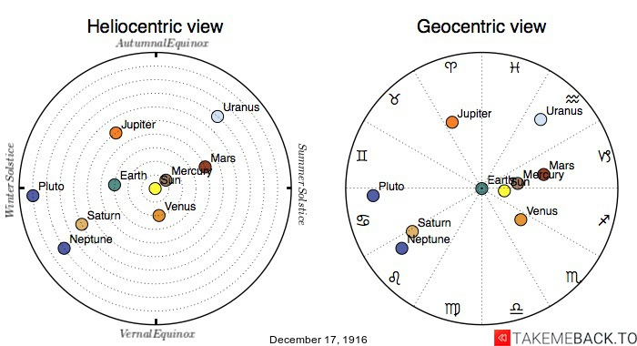 Planetary positions on December 17th, 1916 - Heliocentric and Geocentric views