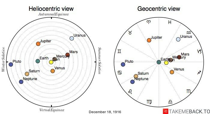 Planetary positions on December 18th, 1916 - Heliocentric and Geocentric views