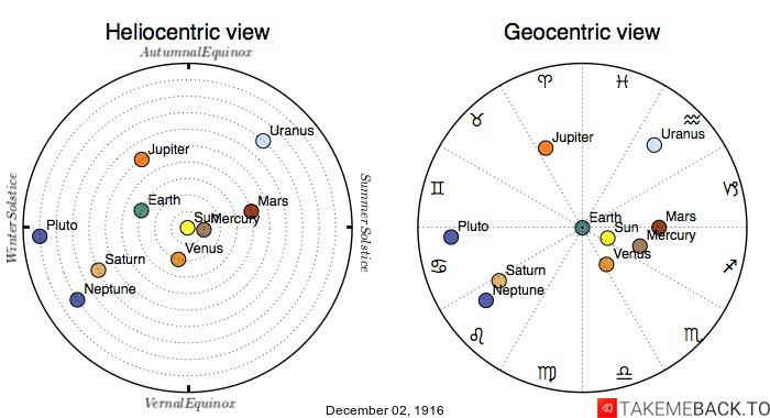 Planetary positions on December 2nd, 1916 - Heliocentric and Geocentric views