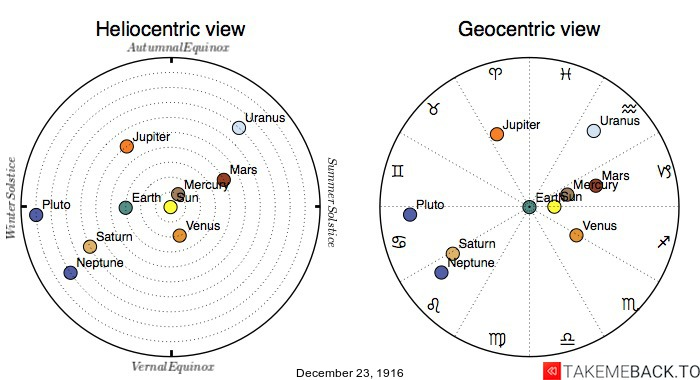 Planetary positions on December 23rd, 1916 - Heliocentric and Geocentric views