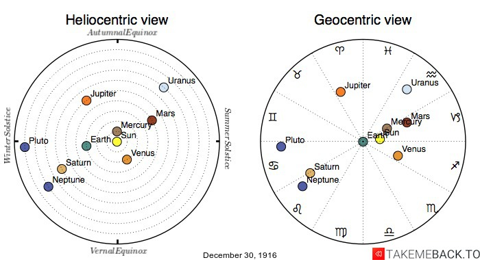 Planetary positions on December 30th, 1916 - Heliocentric and Geocentric views