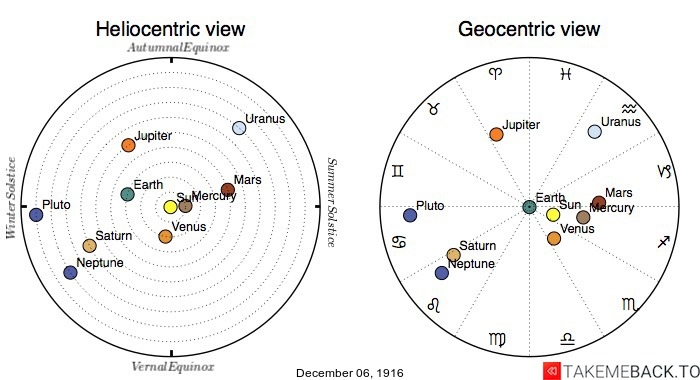 Planetary positions on December 6th, 1916 - Heliocentric and Geocentric views