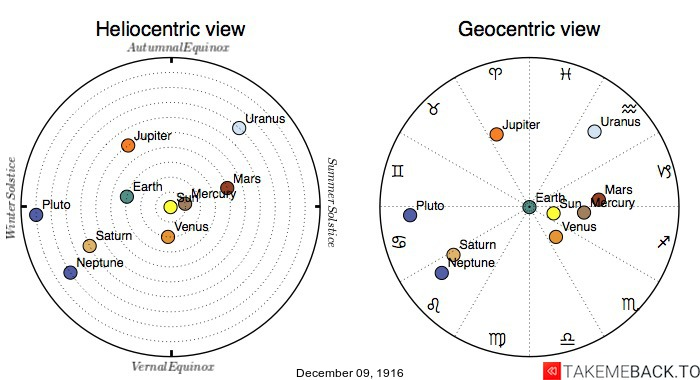 Planetary positions on December 9th, 1916 - Heliocentric and Geocentric views