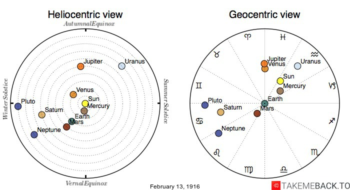 Planetary positions on February 13th, 1916 - Heliocentric and Geocentric views