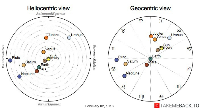 Planetary positions on February 2nd, 1916 - Heliocentric and Geocentric views