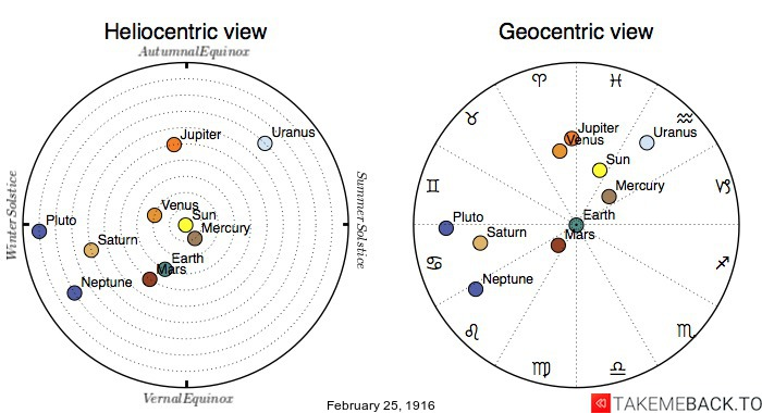 Planetary positions on February 25th, 1916 - Heliocentric and Geocentric views