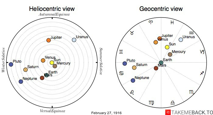 Planetary positions on February 27th, 1916 - Heliocentric and Geocentric views