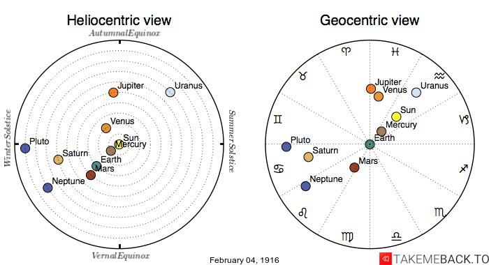 Planetary positions on February 4th, 1916 - Heliocentric and Geocentric views