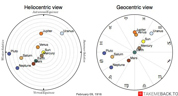 Planetary positions on February 9th, 1916 - Heliocentric and Geocentric views
