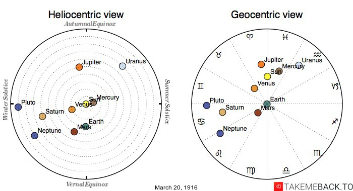 Planetary positions on March 20th, 1916 - Heliocentric and Geocentric views