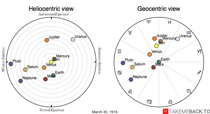 Planetary positions on March 30, 1916 - Heliocentric and Geocentric views