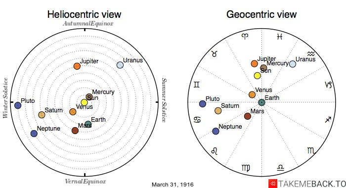 Planetary positions on March 31st, 1916 - Heliocentric and Geocentric views