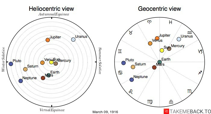 Planetary positions on March 9th, 1916 - Heliocentric and Geocentric views