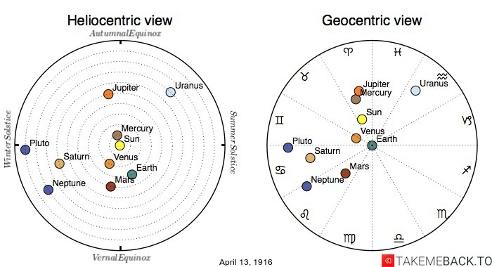 Planetary positions on April 13th, 1916 - Heliocentric and Geocentric views