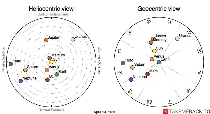 Planetary positions on April 14th, 1916 - Heliocentric and Geocentric views