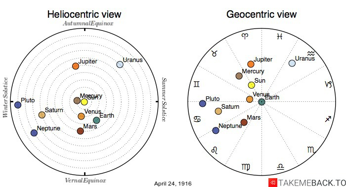 Planetary positions on April 24th, 1916 - Heliocentric and Geocentric views