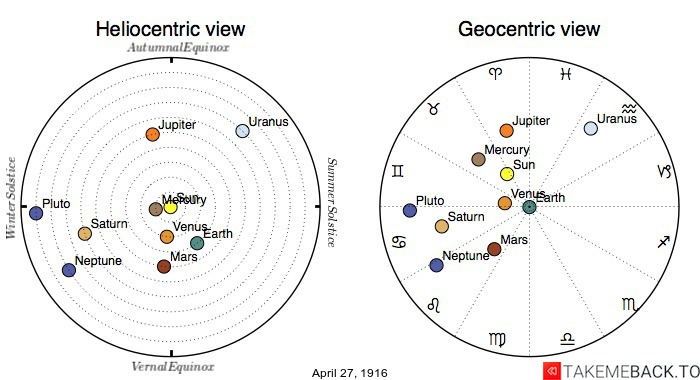 Planetary positions on April 27th, 1916 - Heliocentric and Geocentric views