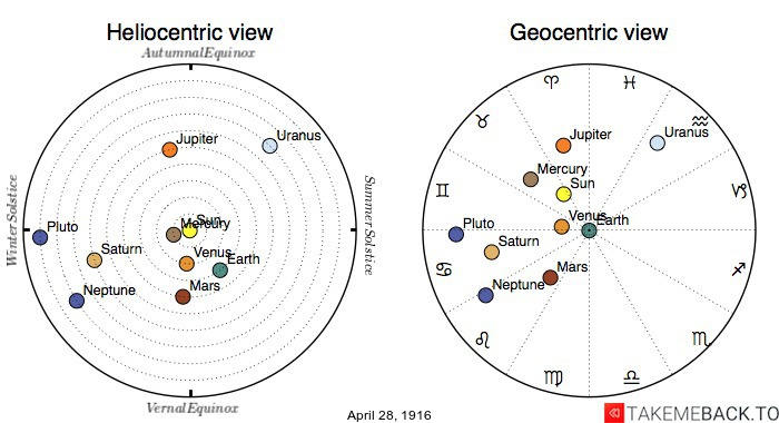 Planetary positions on April 28th, 1916 - Heliocentric and Geocentric views