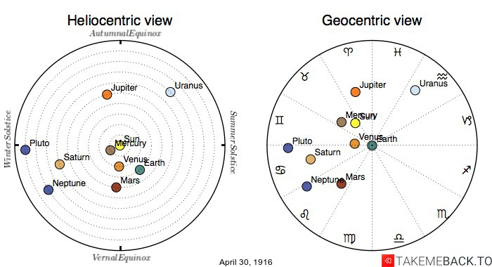 Planetary positions on April 30th, 1916 - Heliocentric and Geocentric views