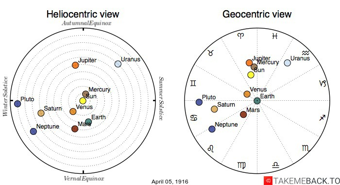 Planetary positions on April 5th, 1916 - Heliocentric and Geocentric views