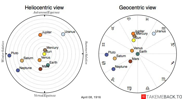 Planetary positions on April 8th, 1916 - Heliocentric and Geocentric views