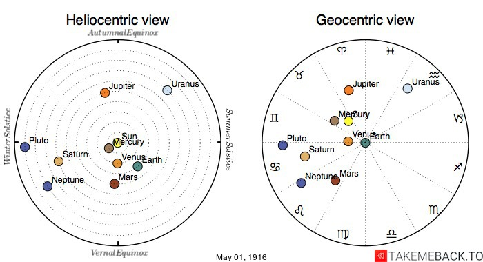 Planetary positions on May 1st, 1916 - Heliocentric and Geocentric views