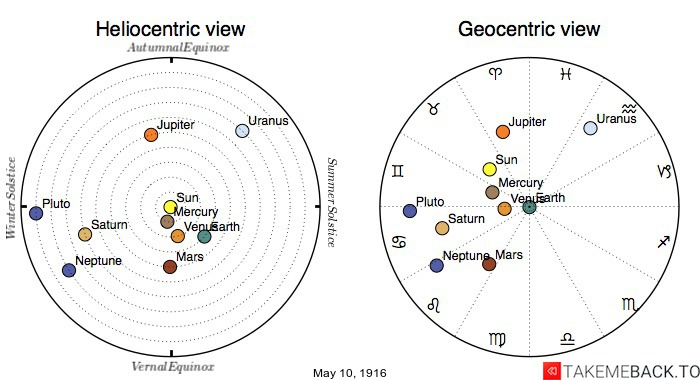 Planetary positions on May 10th, 1916 - Heliocentric and Geocentric views