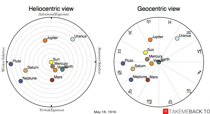 Planetary positions on May 18th, 1916 - Heliocentric and Geocentric views