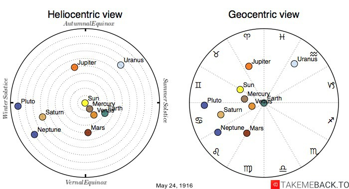 Planetary positions on May 24th, 1916 - Heliocentric and Geocentric views