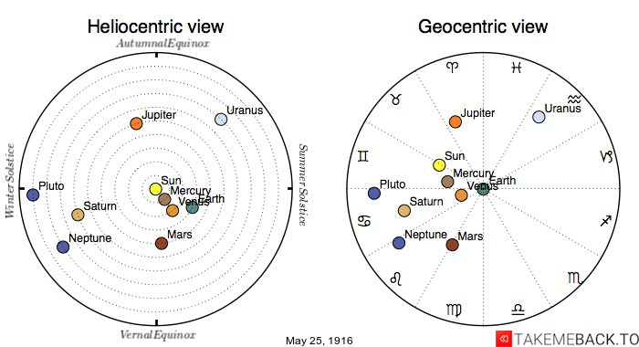 Planetary positions on May 25th, 1916 - Heliocentric and Geocentric views