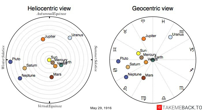 Planetary positions on May 29th, 1916 - Heliocentric and Geocentric views