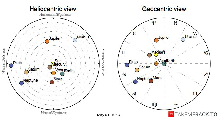 Planetary positions on May 4th, 1916 - Heliocentric and Geocentric views